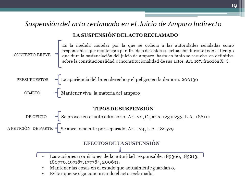 Suspensión del acto reclamado en el Juicio de Amparo Indirecto