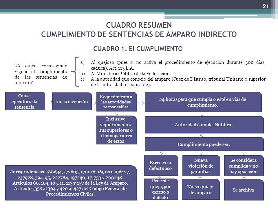 CUADRO RESUMEN CUMPLIMIENTO DE SENTENCIAS DE AMPARO INDIRECTO