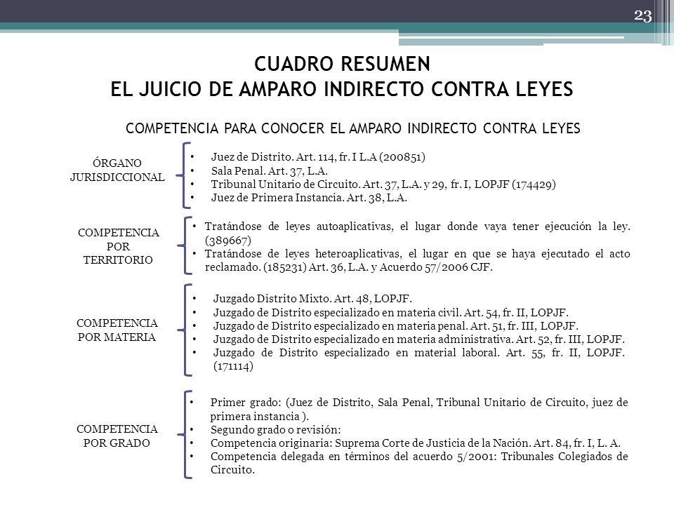 CUADRO RESUMEN EL JUICIO DE AMPARO INDIRECTO CONTRA LEYES