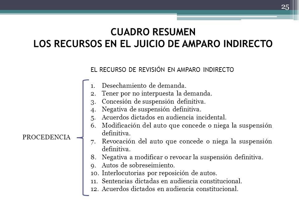 CUADRO RESUMEN LOS RECURSOS EN EL JUICIO DE AMPARO INDIRECTO