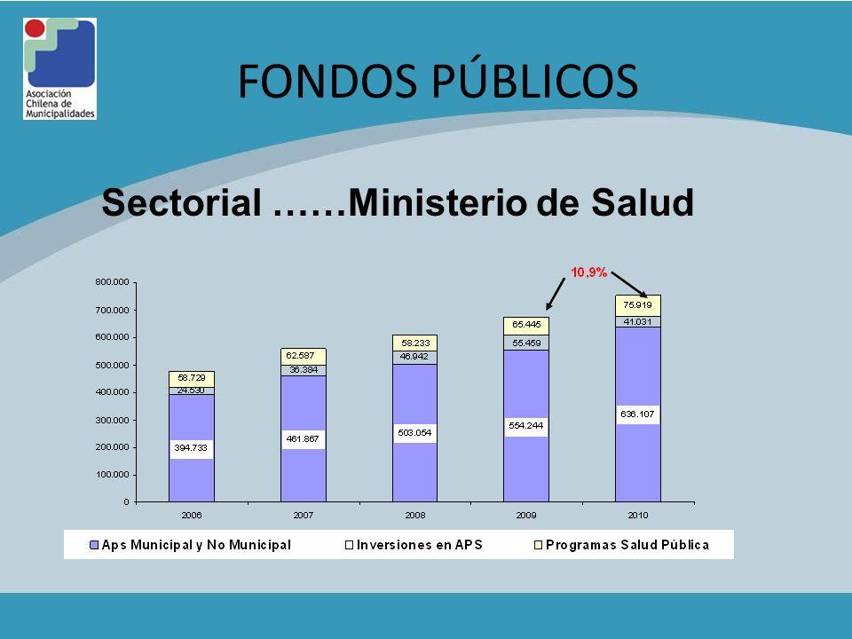 FONDOS PÚBLICOS Sectorial ……Ministerio de Salud