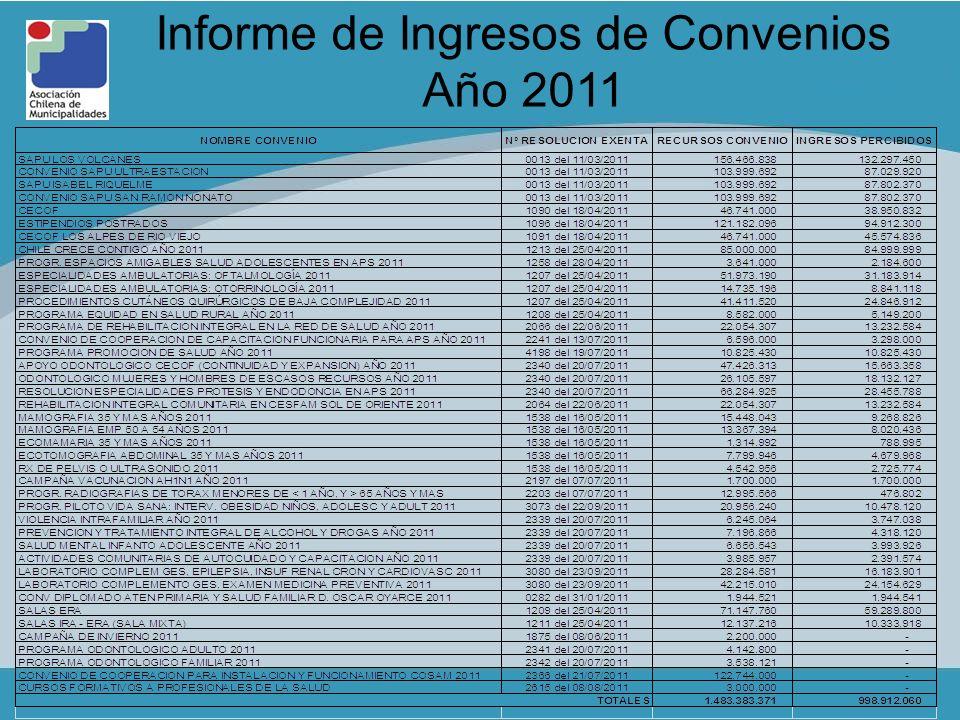 Informe de Ingresos de Convenios Año 2011