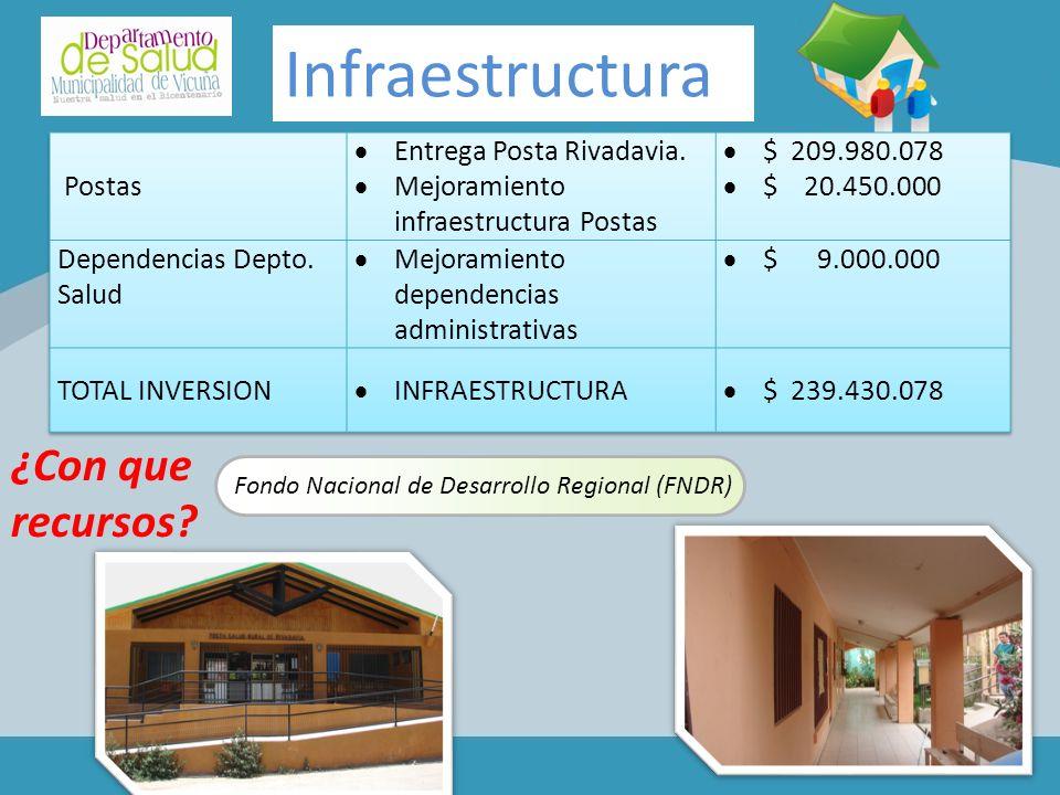 Infraestructura ¿Con que recursos Postas Entrega Posta Rivadavia.