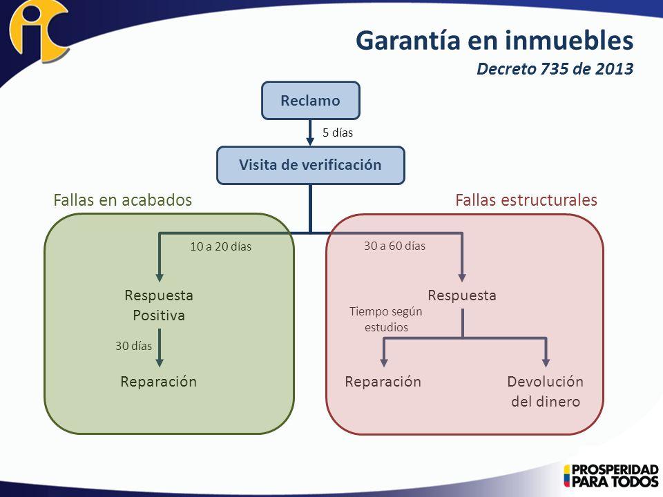 Garantía en inmuebles Decreto 735 de 2013
