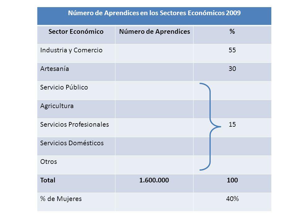 Número de Aprendices en los Sectores Económicos 2009