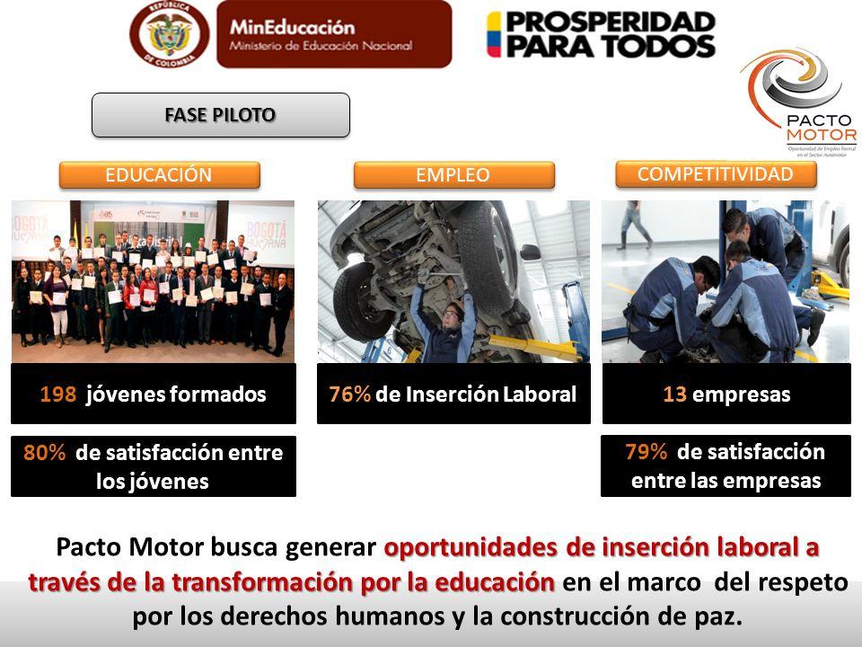 FASE PILOTO EDUCACIÓN. 198 jóvenes formados. EMPLEO. 76% de Inserción Laboral. COMPETITIVIDAD.