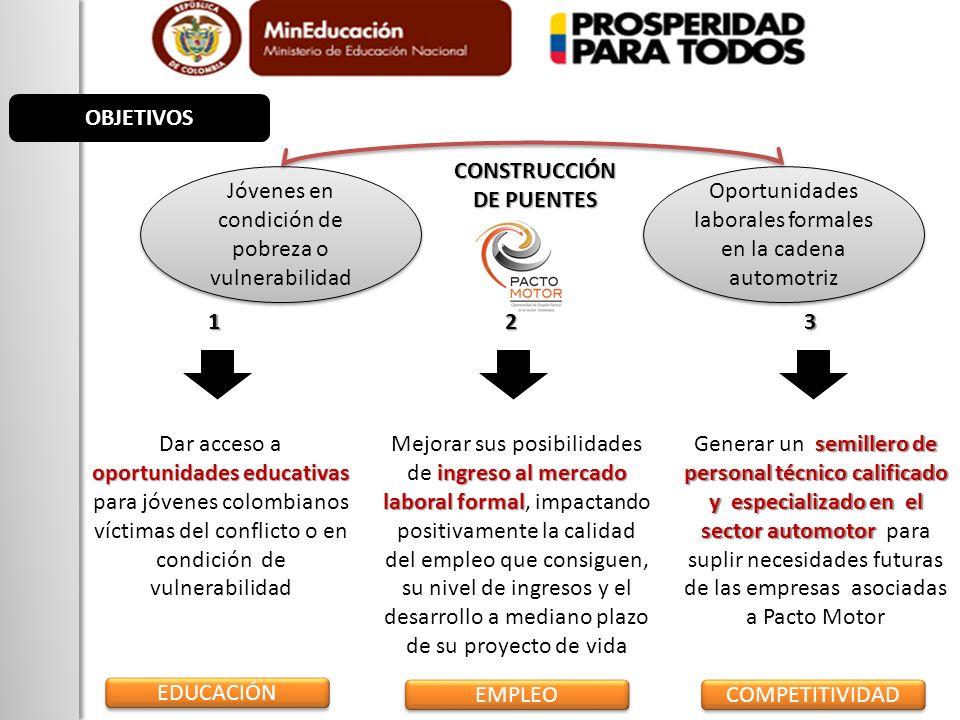 CONSTRUCCIÓN DE PUENTES
