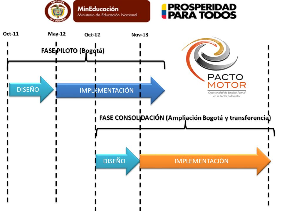 FASE CONSOLIDACIÓN (Ampliación Bogotá y transferencia)