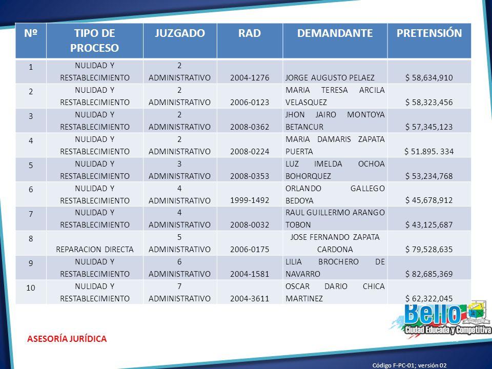 Nº TIPO DE PROCESO JUZGADO RAD DEMANDANTE PRETENSIÓN
