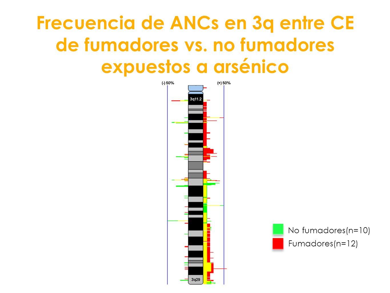 Frecuencia de ANCs en 3q entre CE de fumadores vs