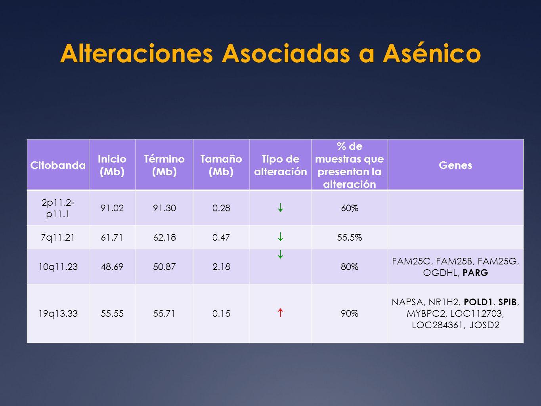 Alteraciones Asociadas a Asénico