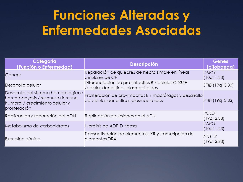 Funciones Alteradas y Enfermedades Asociadas