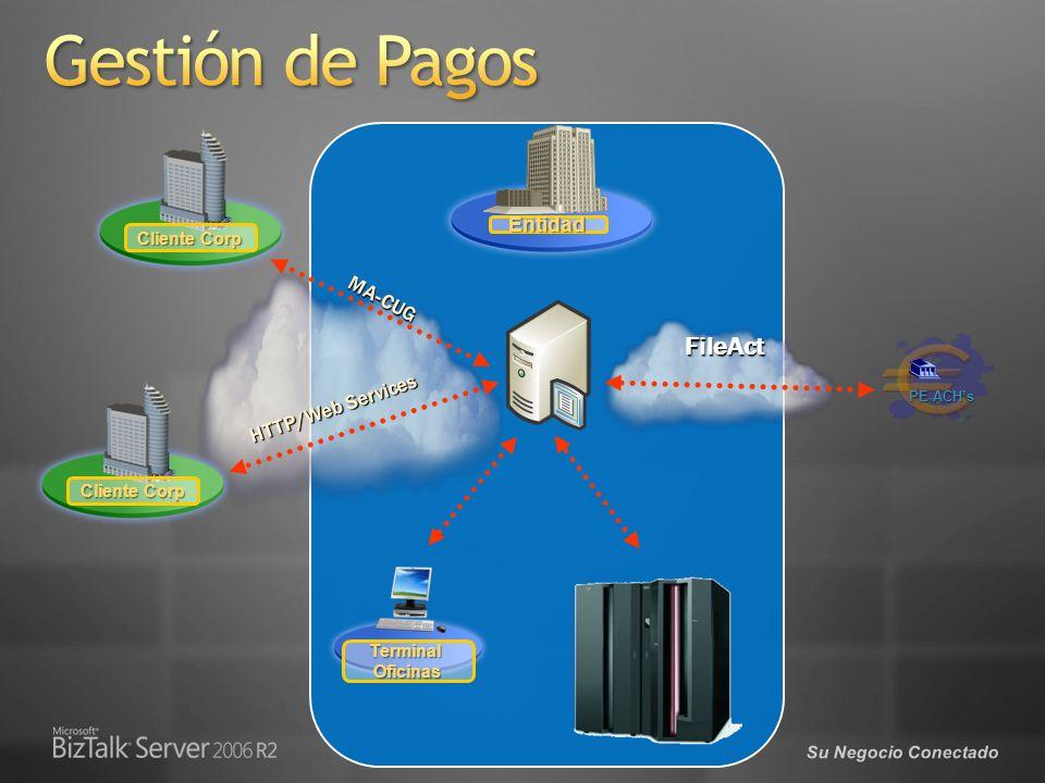 Gestión de Pagos FileAct Entidad MA-CUG HTTP/Web Services Cliente Corp