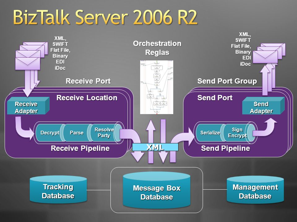 BizTalk Server 2006 R2 Orchestration Reglas Receive Port
