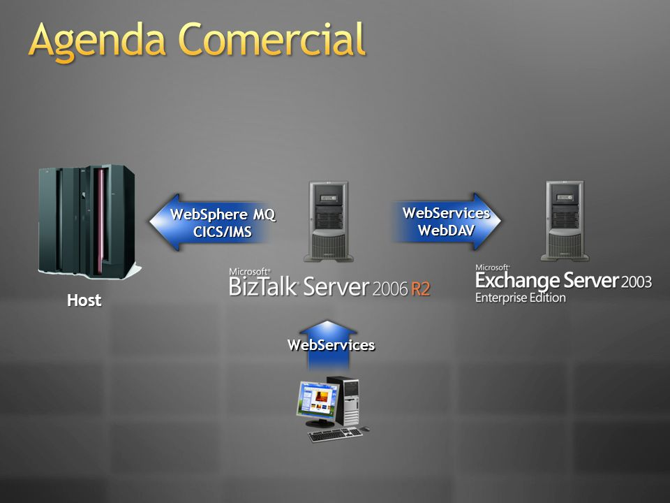 Agenda Comercial Host WebSphere MQ WebServices CICS/IMS WebDAV