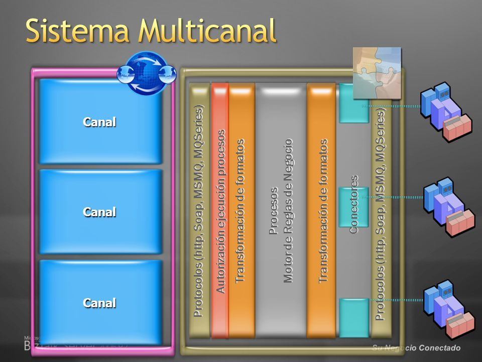 Sistema Multicanal Protocolos (http, Soap, MSMQ, MQSeries)