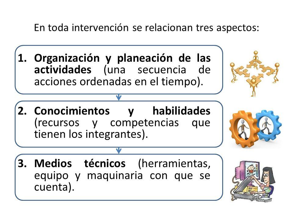 En toda intervención se relacionan tres aspectos: