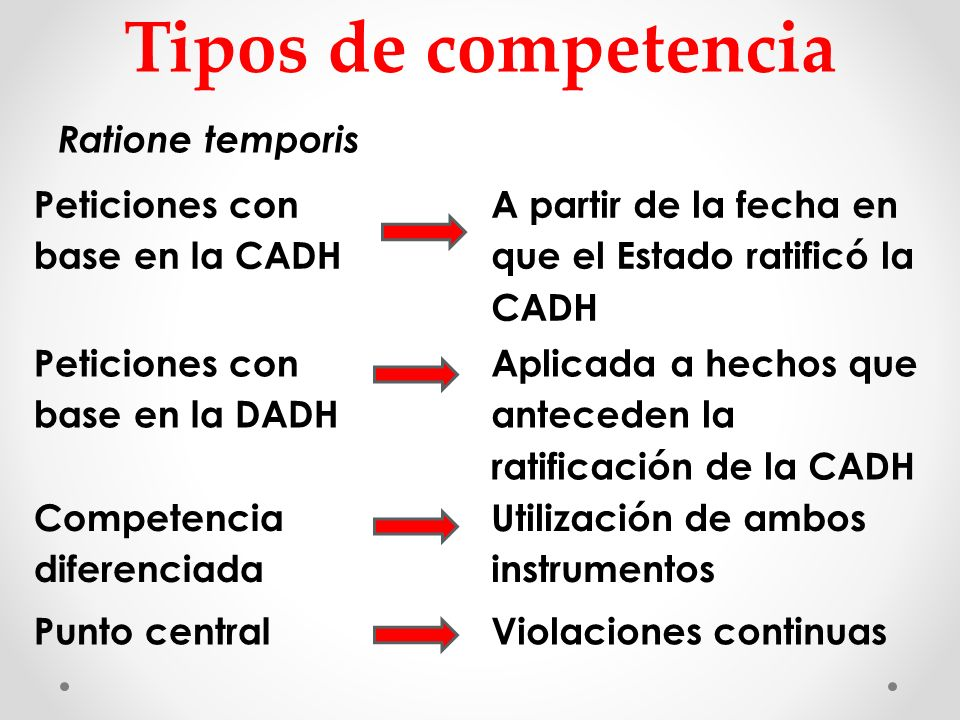 Tipos de competencia Ratione temporis Peticiones con base en la CADH