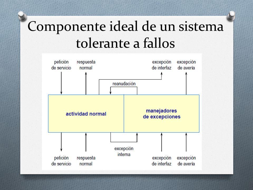 Componente ideal de un sistema tolerante a fallos