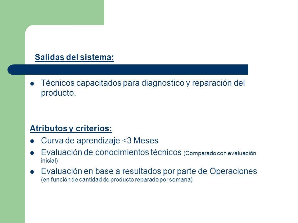 Salidas del sistema: Técnicos capacitados para diagnostico y reparación del producto. Atributos y criterios: