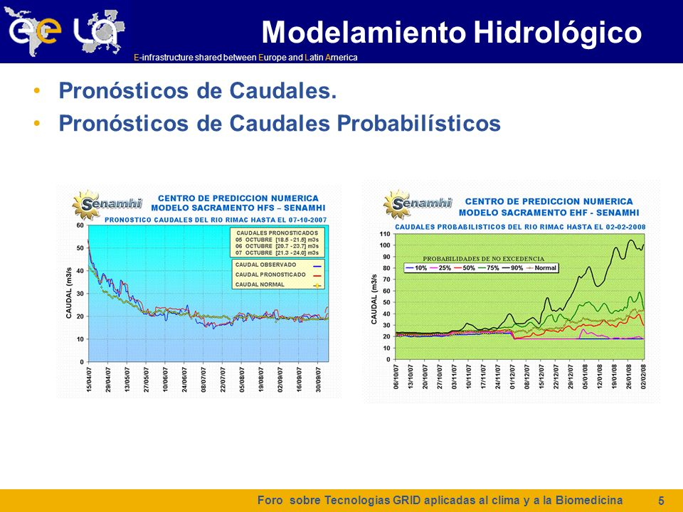Modelamiento Hidrológico