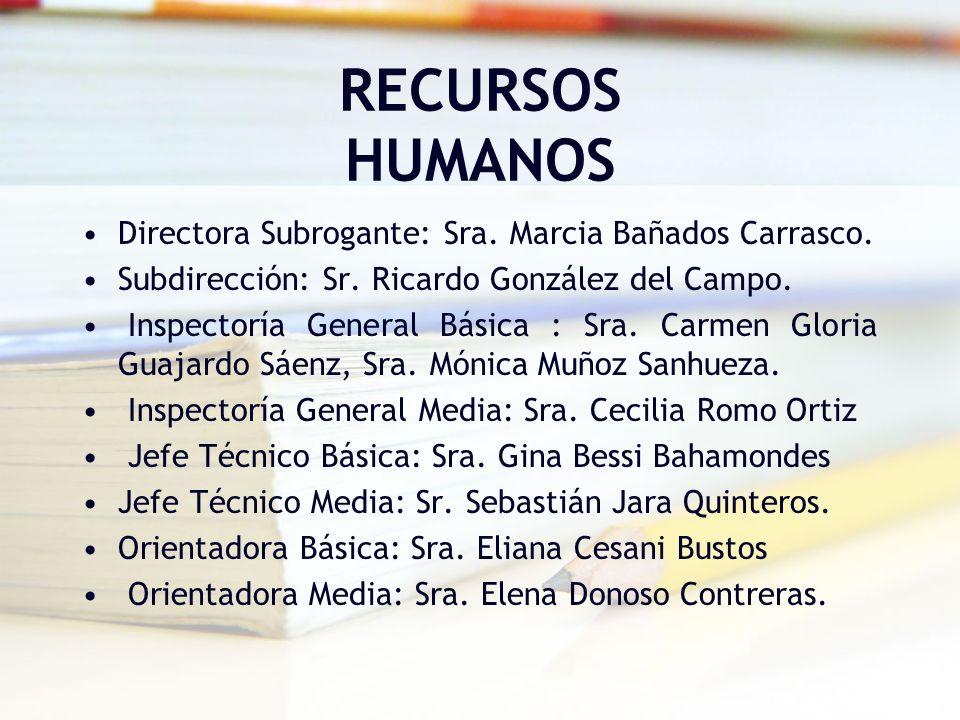 RECURSOS HUMANOS Directora Subrogante: Sra. Marcia Bañados Carrasco.