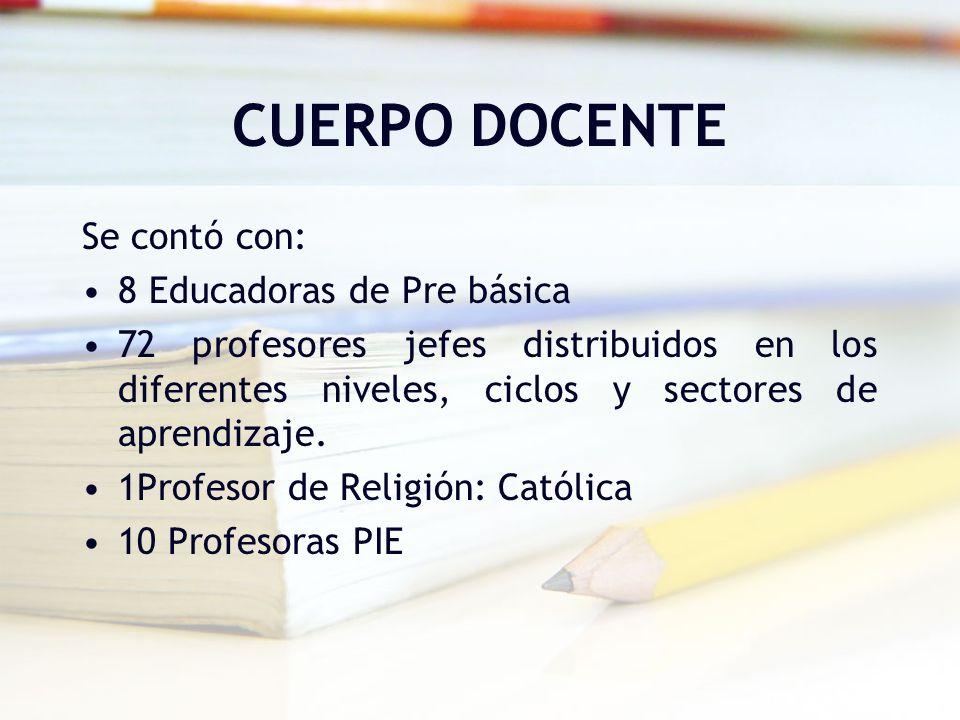 CUERPO DOCENTE Se contó con: 8 Educadoras de Pre básica