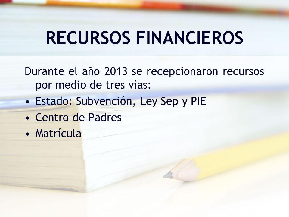 RECURSOS FINANCIEROS Durante el año 2013 se recepcionaron recursos por medio de tres vías: Estado: Subvención, Ley Sep y PIE.