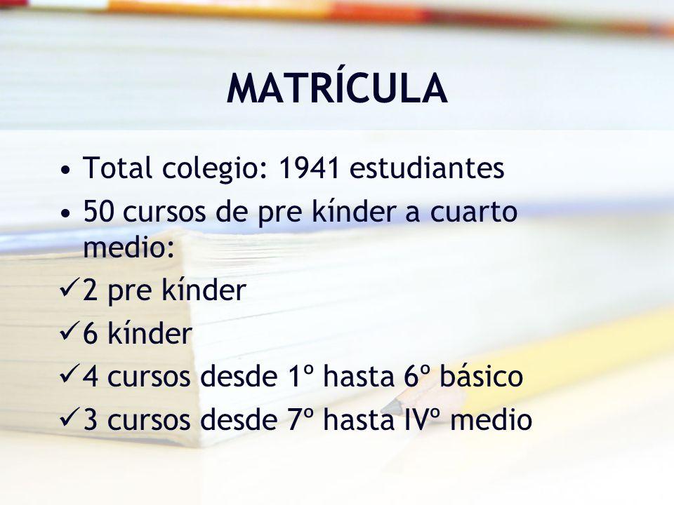 MATRÍCULA Total colegio: 1941 estudiantes