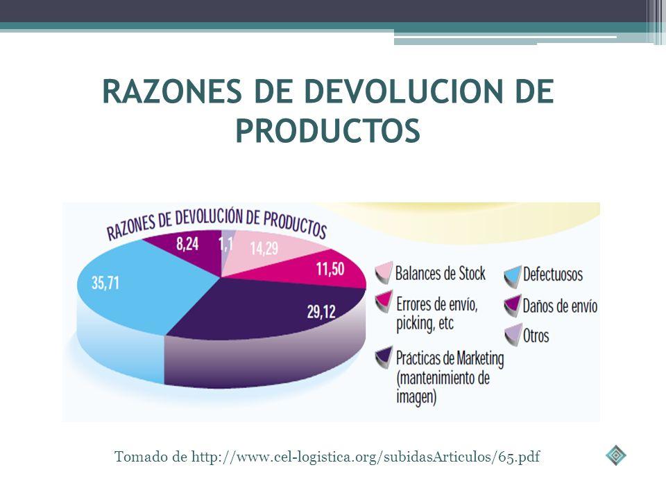 RAZONES DE DEVOLUCION DE PRODUCTOS