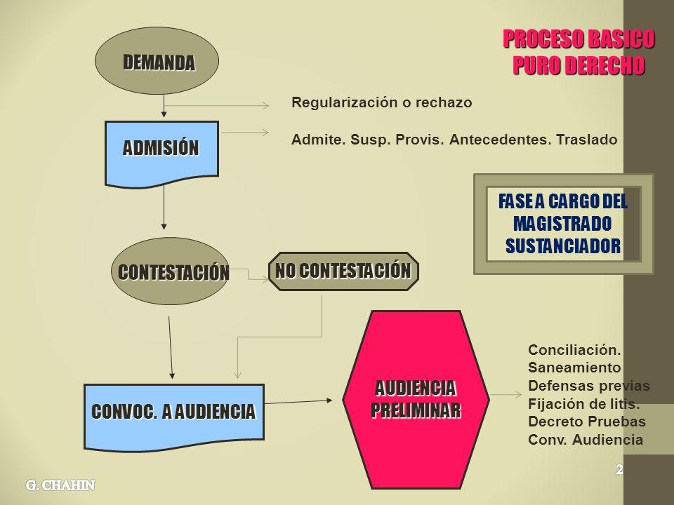 FASE A CARGO DEL MAGISTRADO SUSTANCIADOR