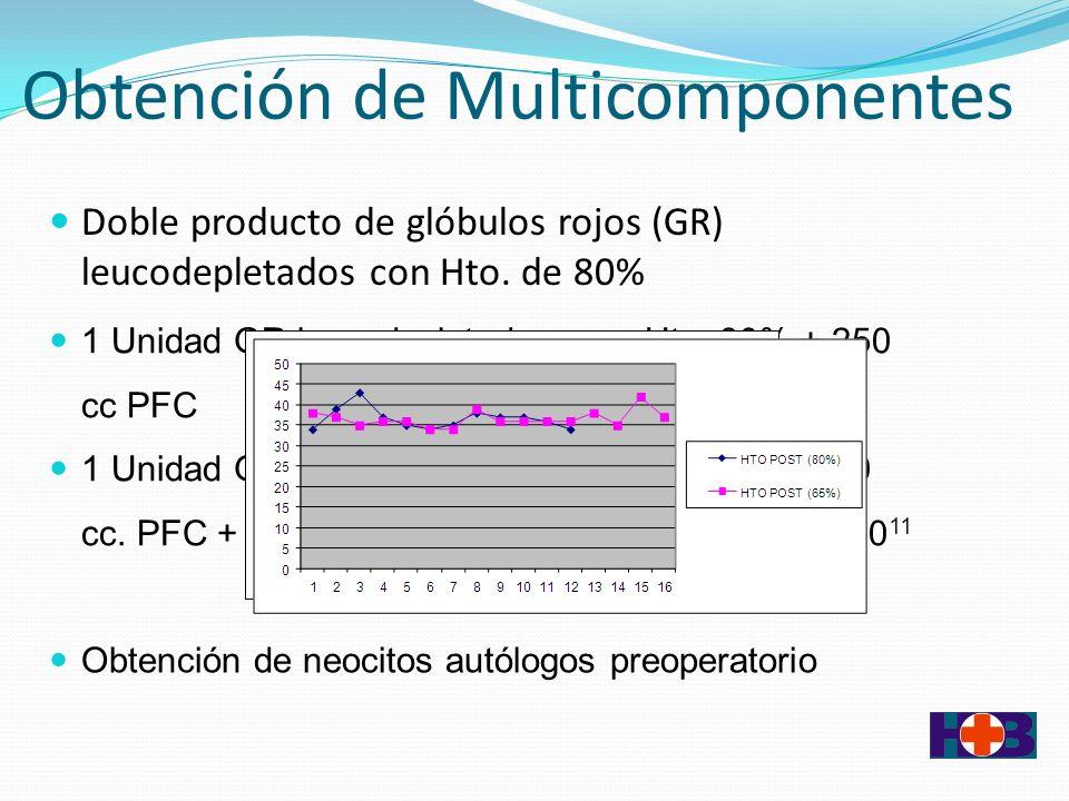 Obtención de Multicomponentes