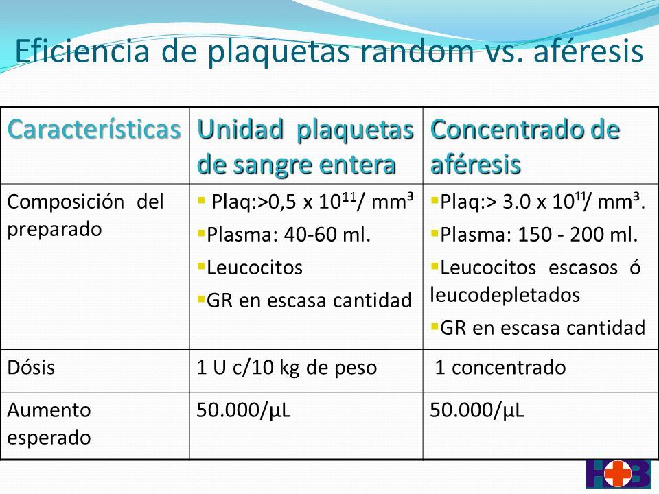 Eficiencia de plaquetas random vs. aféresis