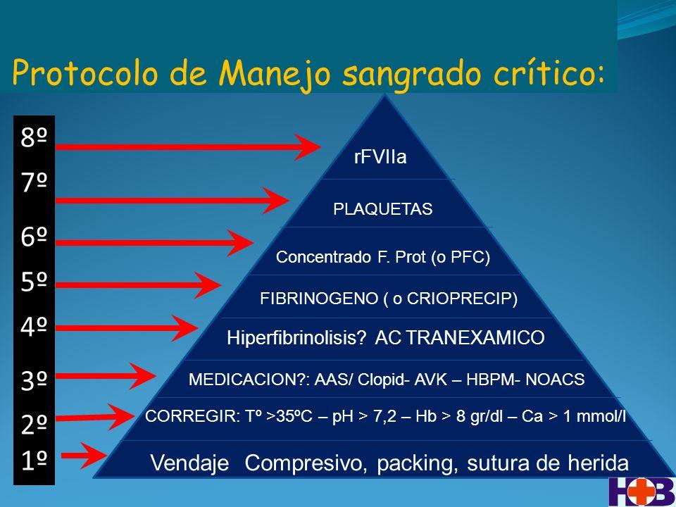 Protocolo de Manejo sangrado crítico: