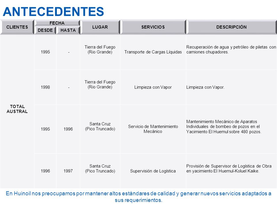 ANTECEDENTES CLIENTES. FECHA. LUGAR. SERVICIOS. DESCRIPCIÓN. DESDE. HASTA. TOTAL AUSTRAL. 1995.
