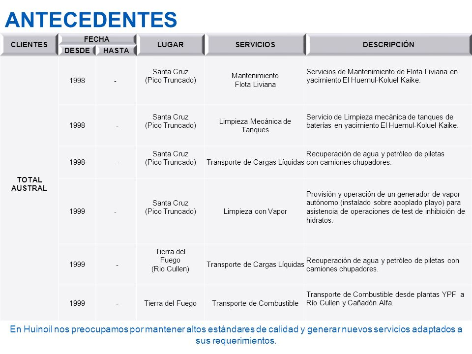 ANTECEDENTES CLIENTES. FECHA LUGAR. SERVICIOS. DESCRIPCIÓN. DESDE. HASTA. TOTAL AUSTRAL. 1998.