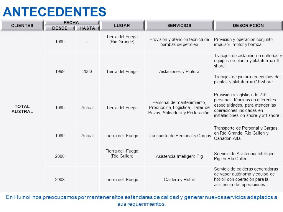 ANTECEDENTES CLIENTES. FECHA LUGAR. SERVICIOS. DESCRIPCIÓN. DESDE. HASTA. TOTAL AUSTRAL. 1999.