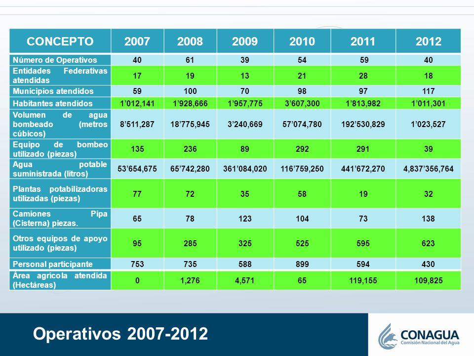 CONCEPTO 2007. 2008. 2009. 2010. 2011. 2012. Número de Operativos. 40. 61. 39. 54. 59. Entidades Federativas atendidas.