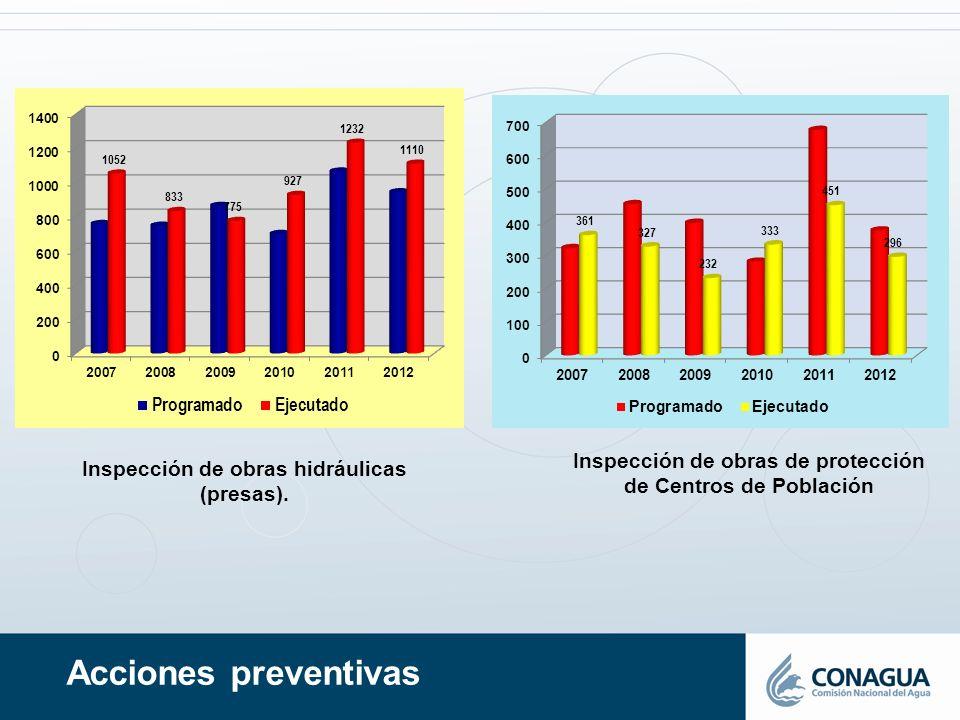 Inspección de obras de protección de Centros de Población