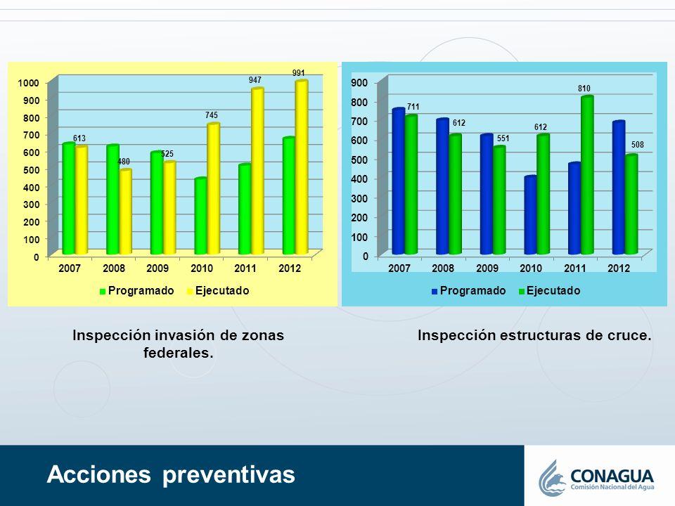 Acciones preventivas Inspección invasión de zonas federales.
