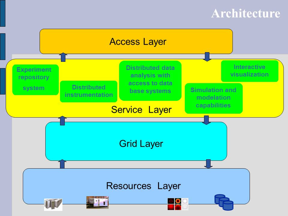 Architecture Access Layer Service Layer Grid Layer Resources Layer