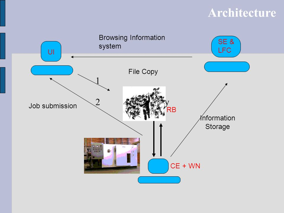 Architecture 1 2 File Copy Browsing Information system SE & LFC UI