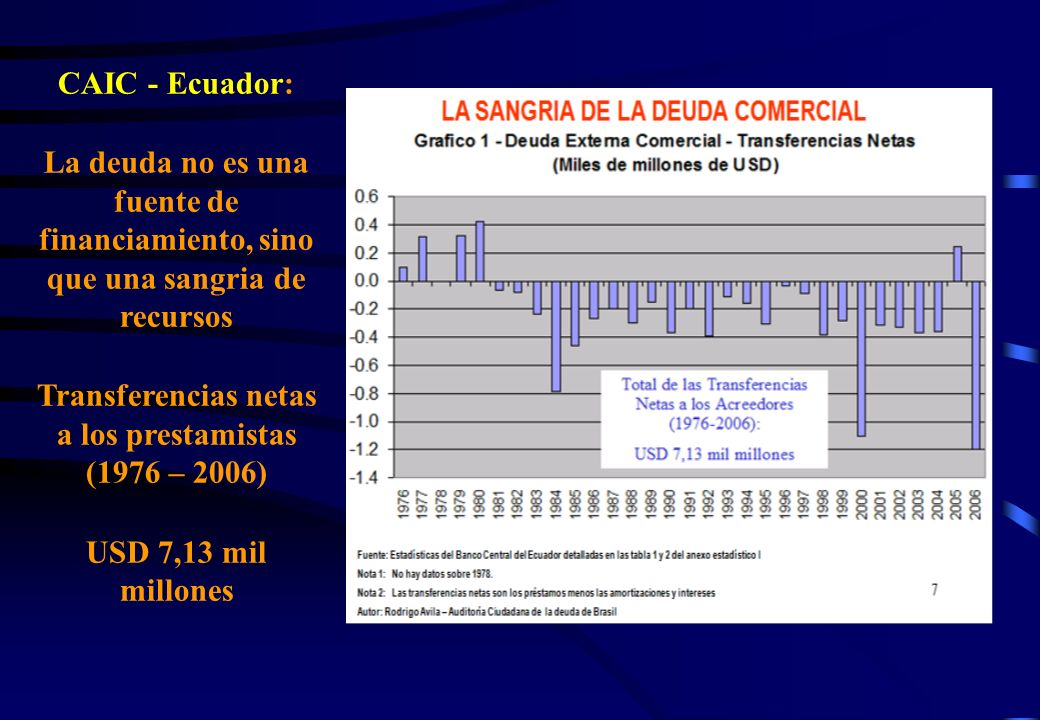 Transferencias netas a los prestamistas (1976 – 2006)
