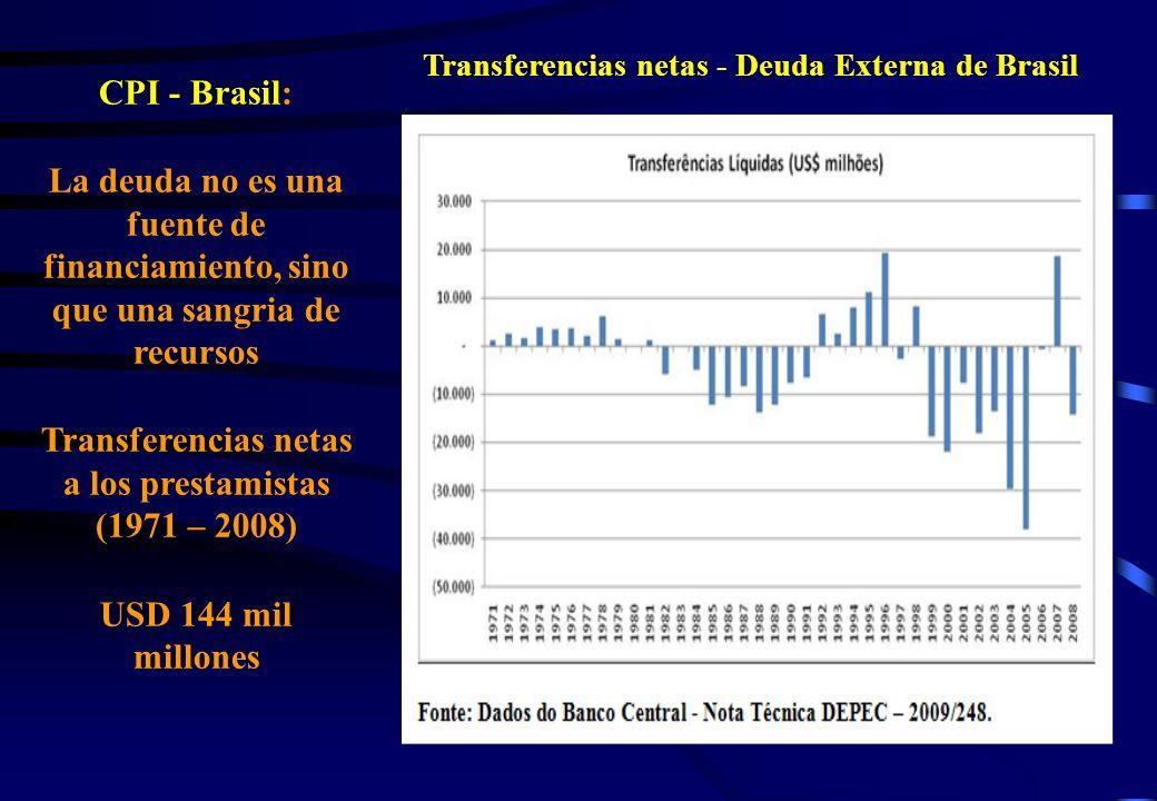 Transferencias netas a los prestamistas (1971 – 2008)