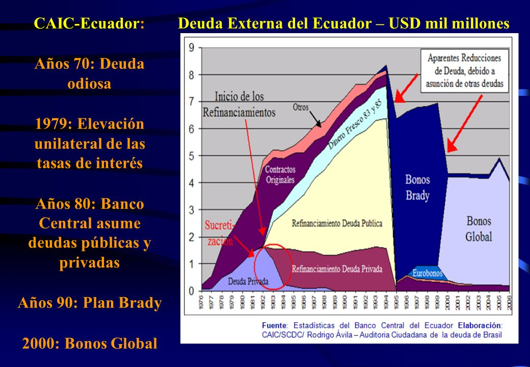 1979: Elevación unilateral de las tasas de interés