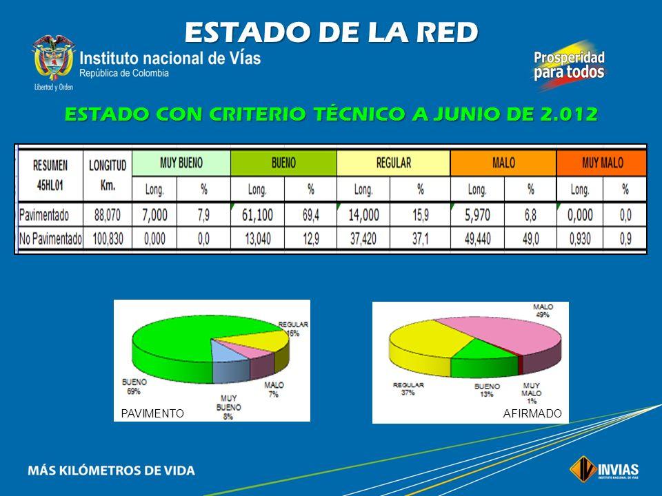 ESTADO CON CRITERIO TÉCNICO A JUNIO DE 2.012