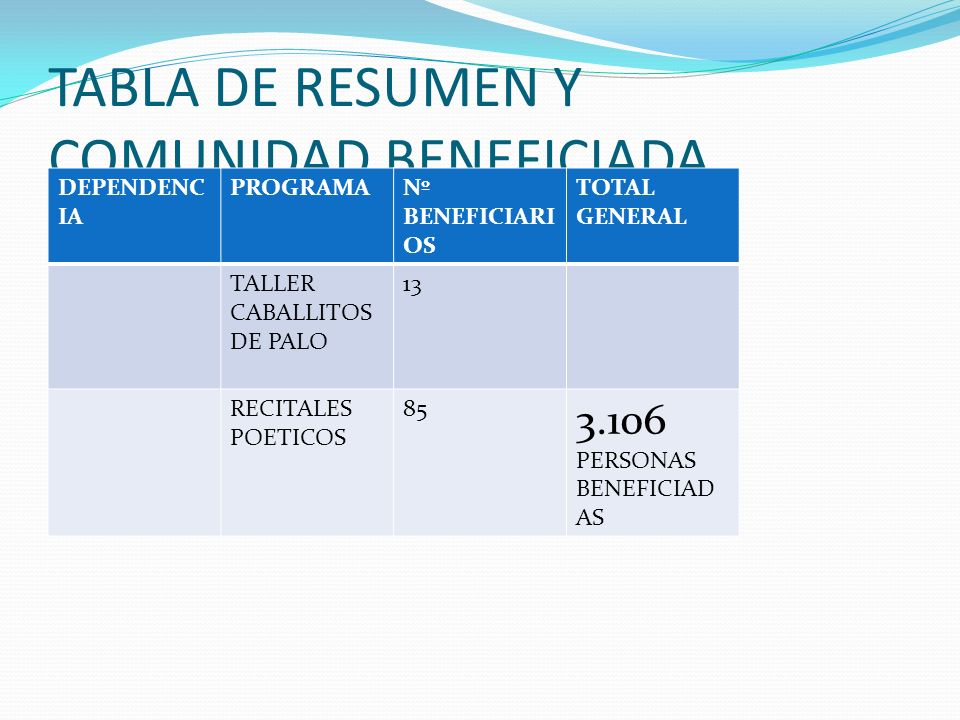 TABLA DE RESUMEN Y COMUNIDAD BENEFICIADA
