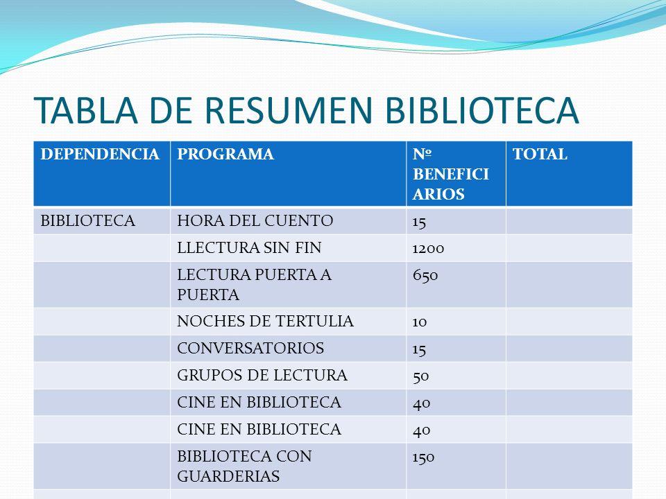 TABLA DE RESUMEN BIBLIOTECA