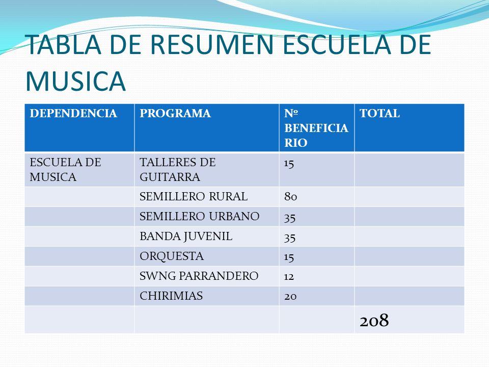 TABLA DE RESUMEN ESCUELA DE MUSICA