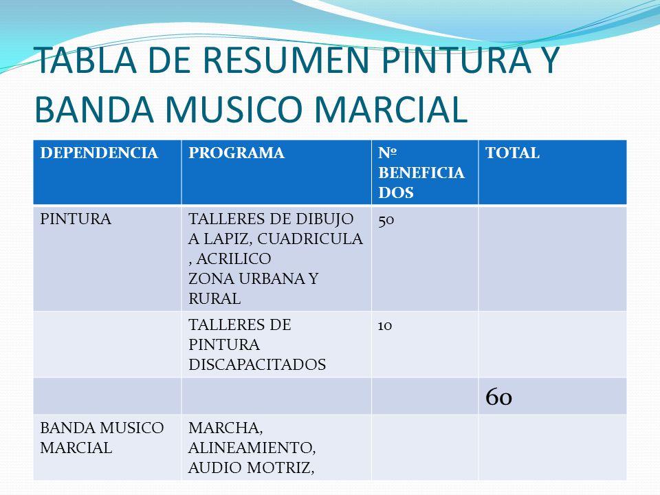 TABLA DE RESUMEN PINTURA Y BANDA MUSICO MARCIAL